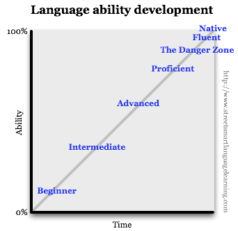 Language ability development