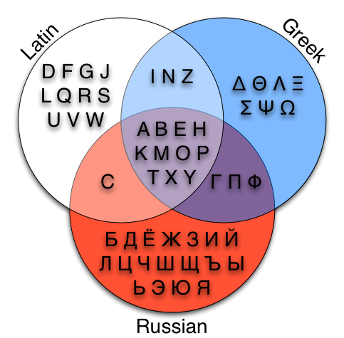 above is my take on this wikimedia commons venn diagram showing russian greek and latin characters basically i grabbed the three alphabets off of