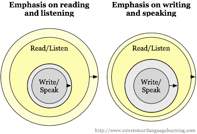 Emphasis on reading and listening. Emphasis on writing and speaking. Read/Listen. Write/Speak.