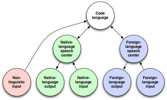 Street smart language learning is subconsciously translating from a speaker will interpret non linguistic input an image a concept etc directly in the code language if its then going to be expressed linguistically ccuart Images